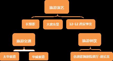 公司概况(图3)